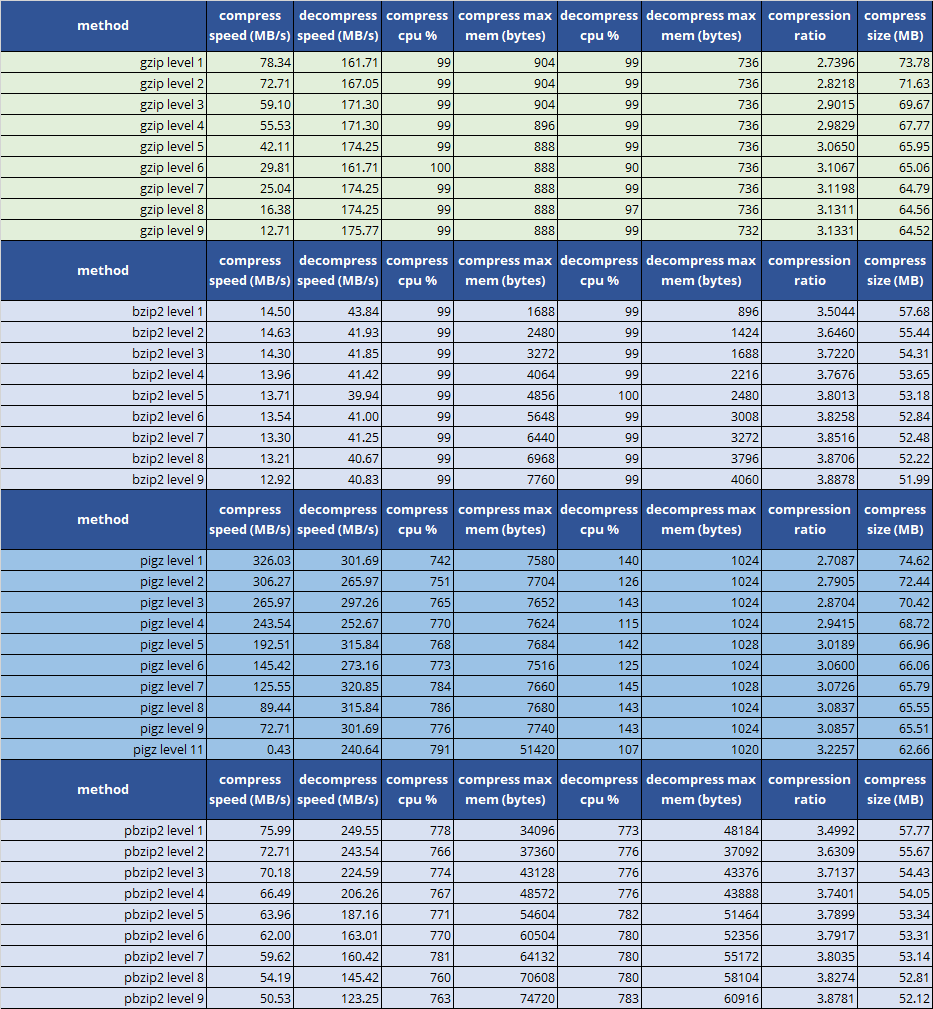 zstd compression and decompression benchmarks
